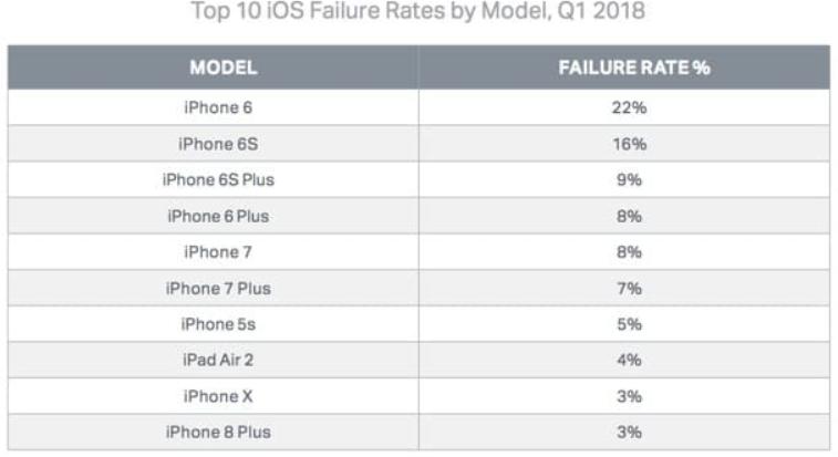 Ekran Al nt s - En Çok Arıza Yapan iPhone Modelleri
